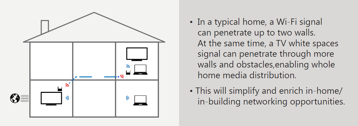 Super wi-fi signals penetrate more walls.
