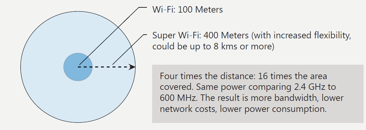 Super wi-fi signals travel farther.
