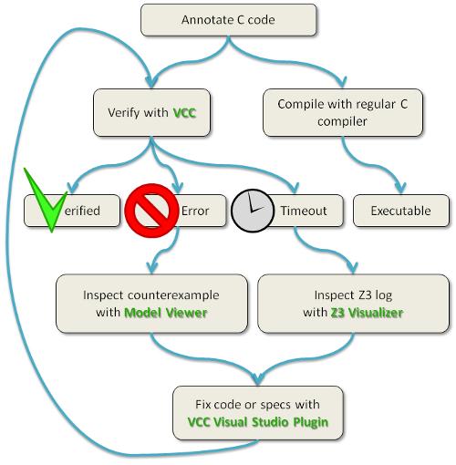 VCC workflow