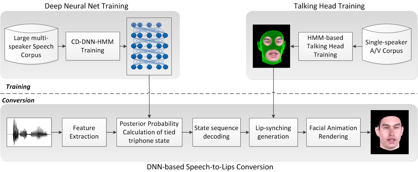 research papers on face recognition Face recognition - interesting papers face configural information is processed differently in perception and recognition of faces, vision research.