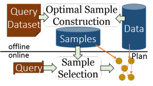 State-of-the-art: Apriori or Input Sampling