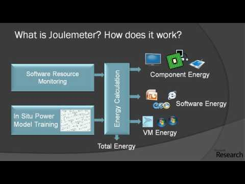 Joulemeter - Microsoft Research