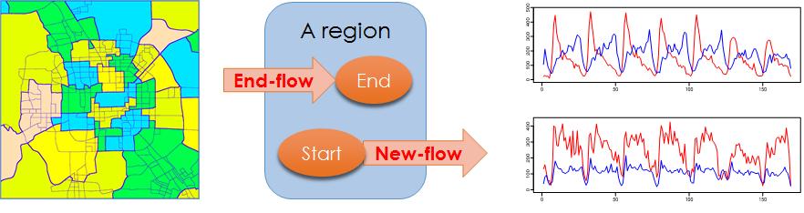 crowdflow_gis06_zheng