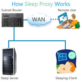 Sleep Proxy architecture