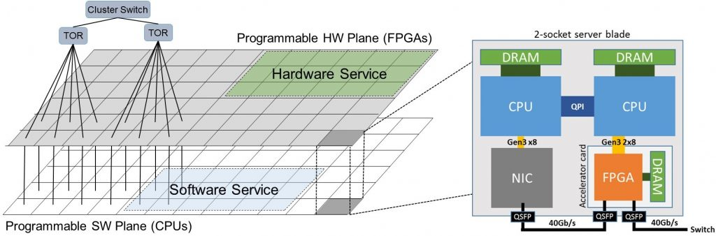 Hardware and Software compute planes in the Configurable Cloud