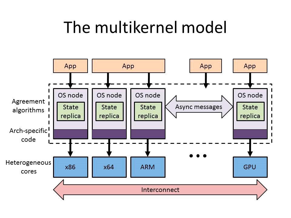 multikernel model