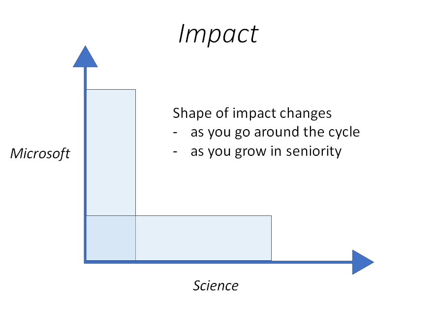 Research Impact at Microsoft and on Science