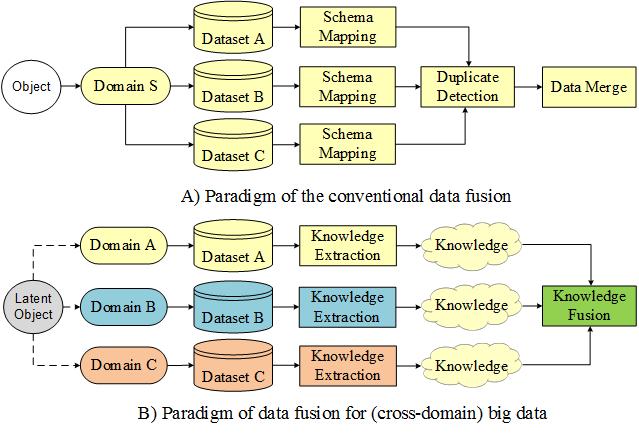 Cross-Domain Data Fusion - Microsoft Research