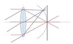 Project Vermont field curvature
