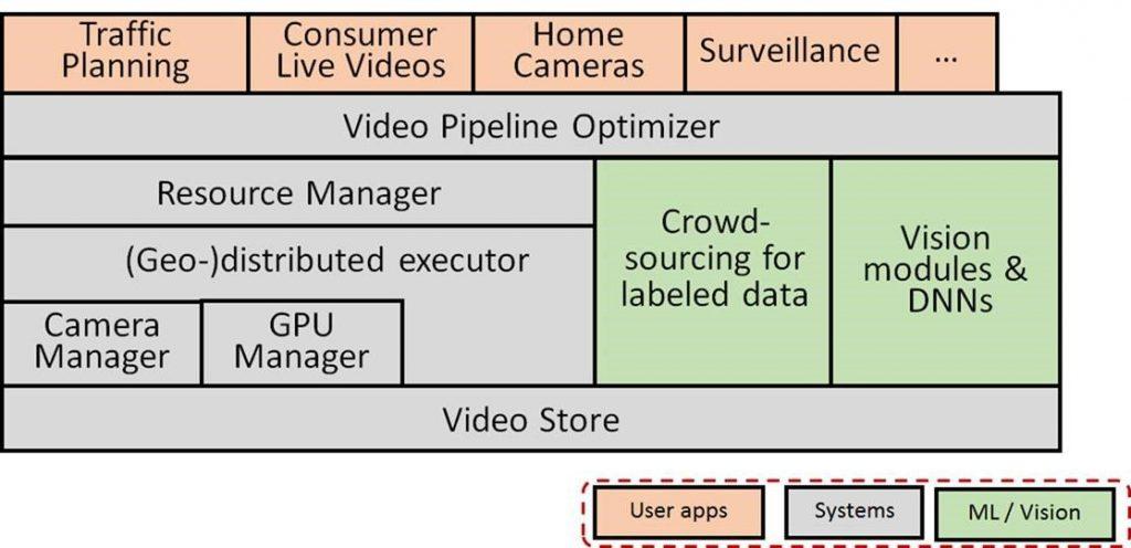 Video Analytics Stack