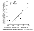 HLA-C expression and HIV immune control (Science, May 2013)