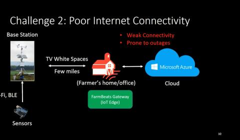 FarmBeats: AI, Edge & IoT for Agriculture - Microsoft Research