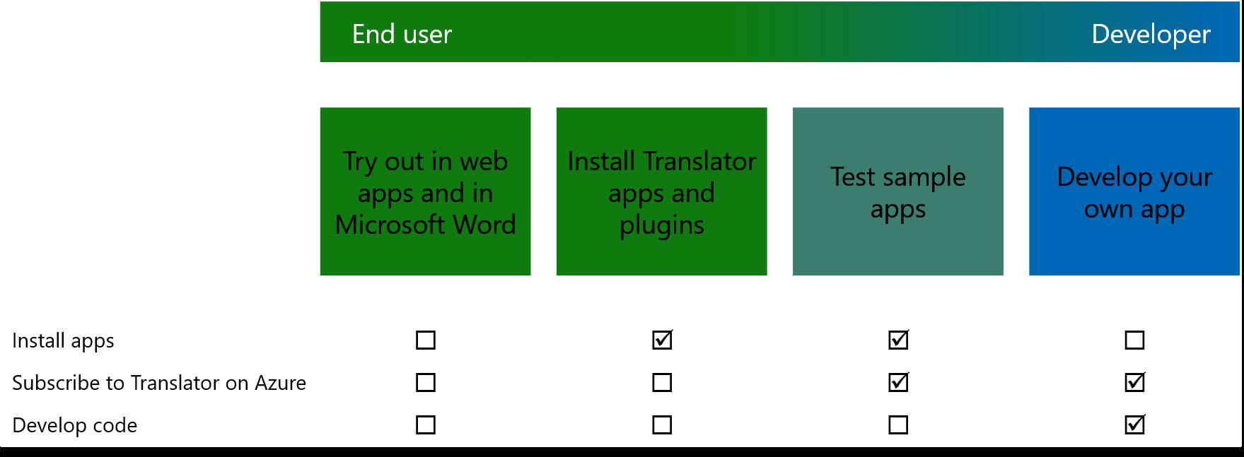 Try Microsoft Translator For Free Microsoft Translator For Business