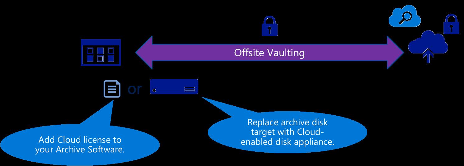 archive-to-cloud-scenario-cloud-storage-blog
