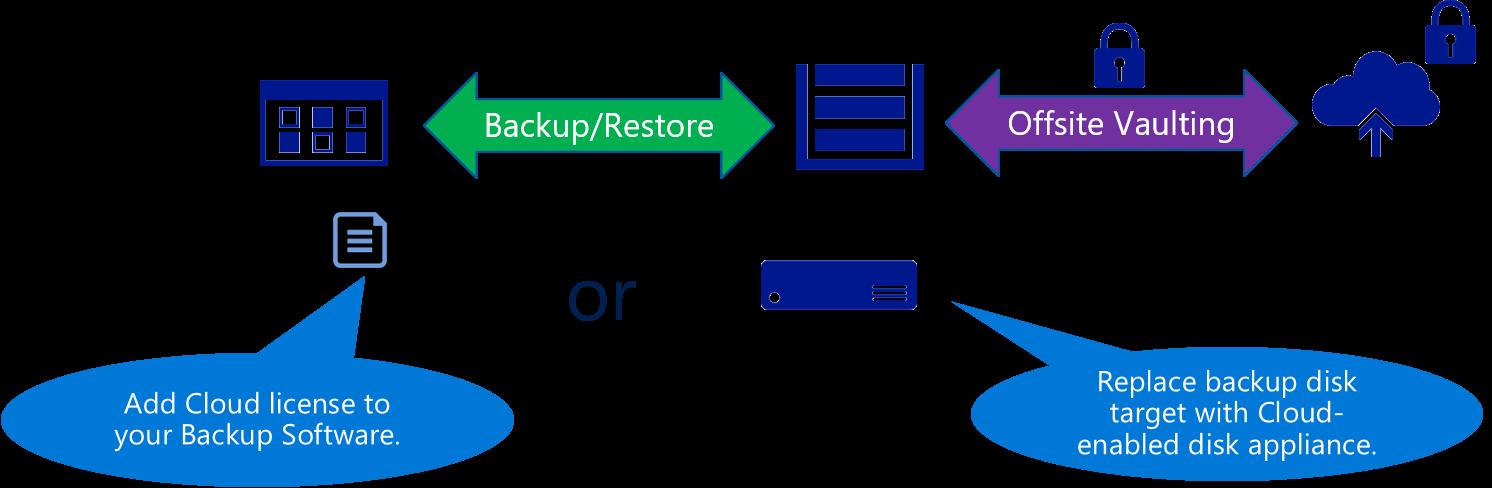 backup-to-cloud-scenario-cloud-storage-blog