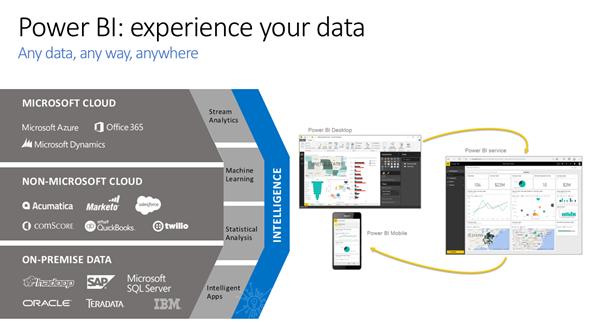 Power BI: Experience Your Data