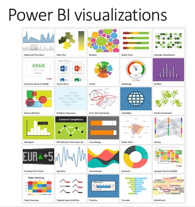 Power BI Visualizations