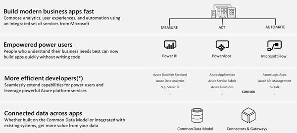 Four pillars for Common Application Platform