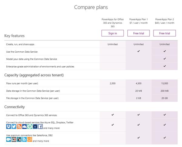 Microsoft PowerApps plan comparison