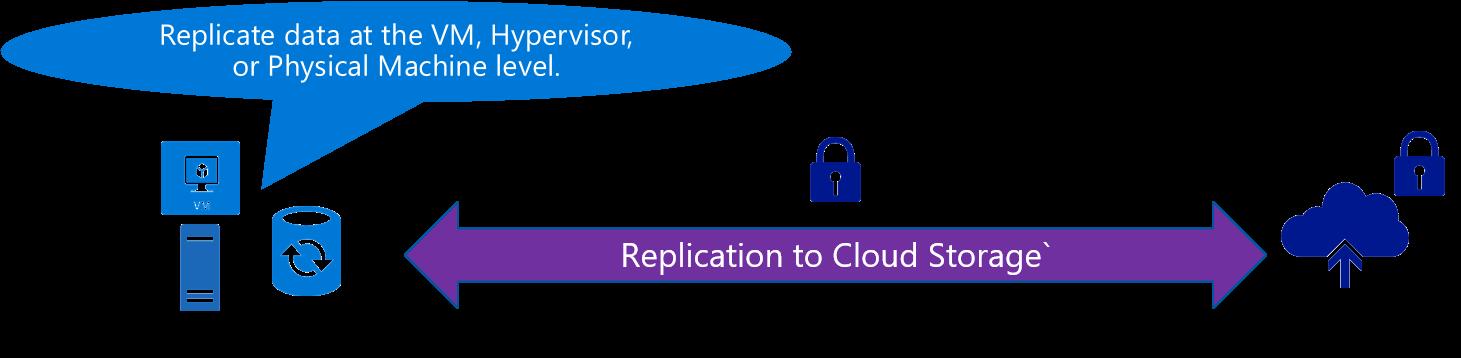 synchronization-with-cloud-scenario-cloud-storage-blog