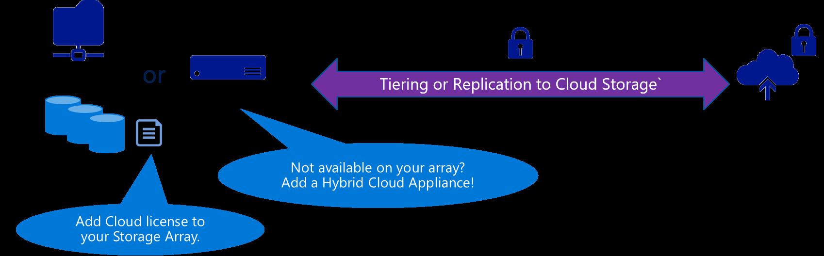 tiering-to-cloud-storage-scenario-cloud-storage-blog