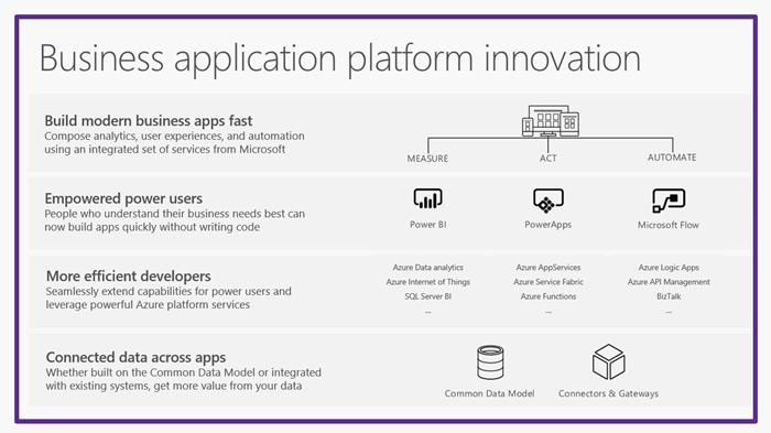 business-application-platform-innovation