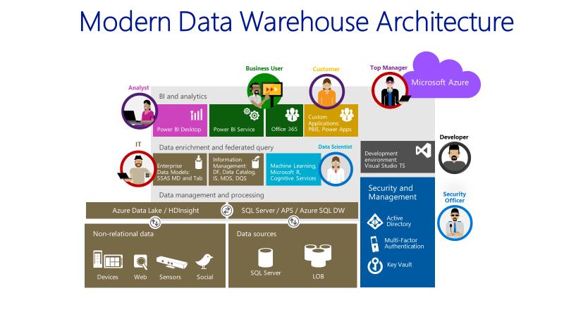 Data & Analytics Partners: Evolving to the modern data