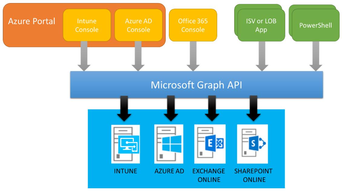 Microsoft Graph and Microsoft Intune