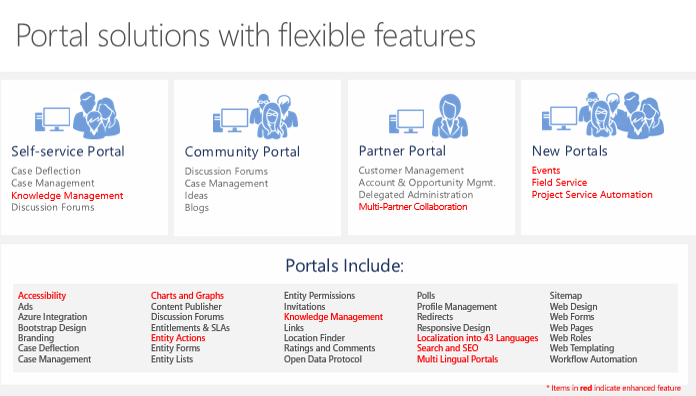 Dynamics 365 Partner Community: Overview of Portals - US