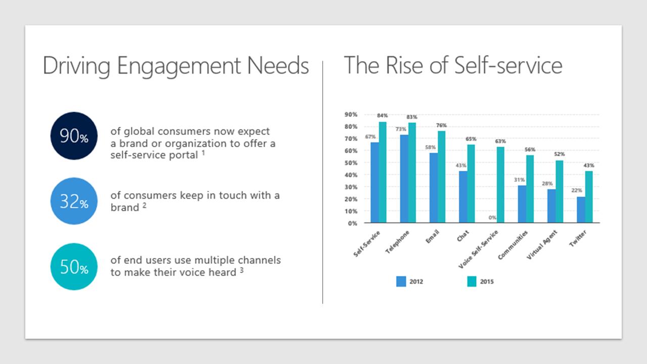 Rise of self-service: Dynamics 365 portals