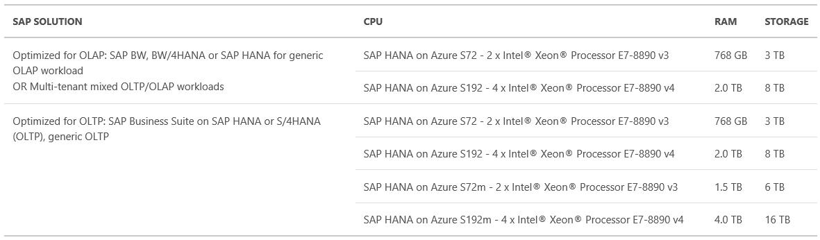 SAP HANA Performance