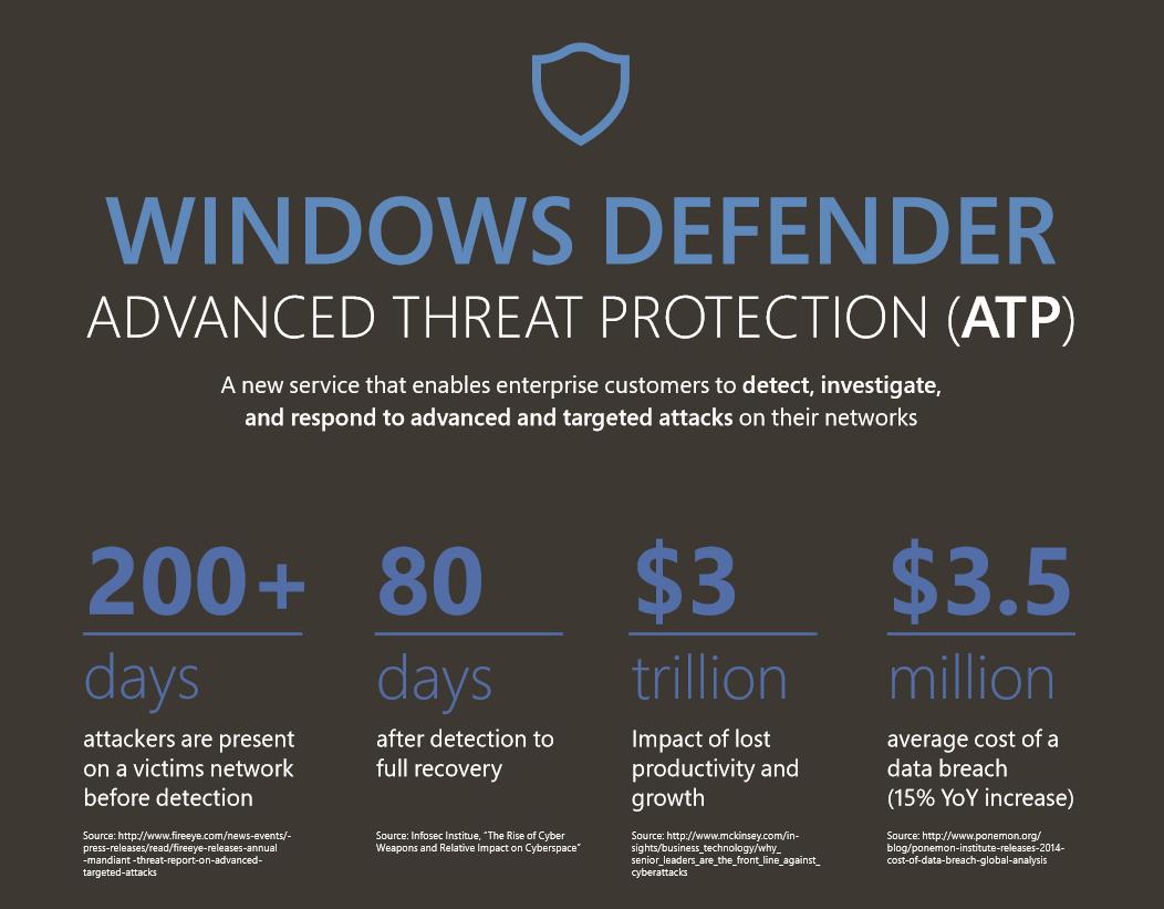 Windows Defender ATP Infographic