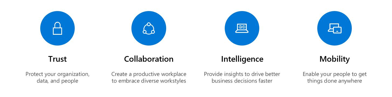 Four pillars for Secure Productive Enterprise