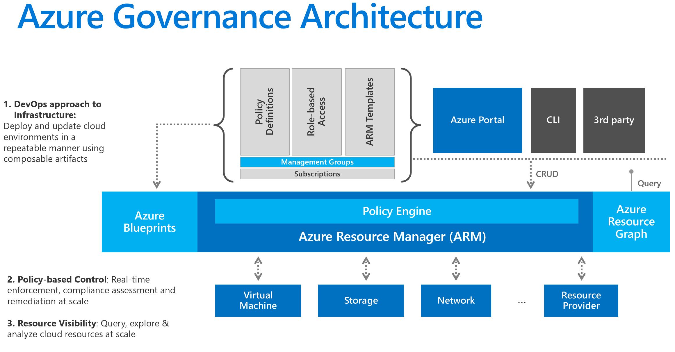 Azure Governance - Partner Community