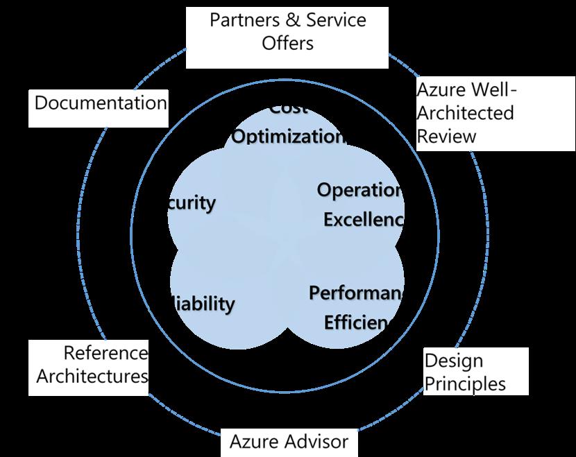 Five pillars of the Azure Well-Architected Framework