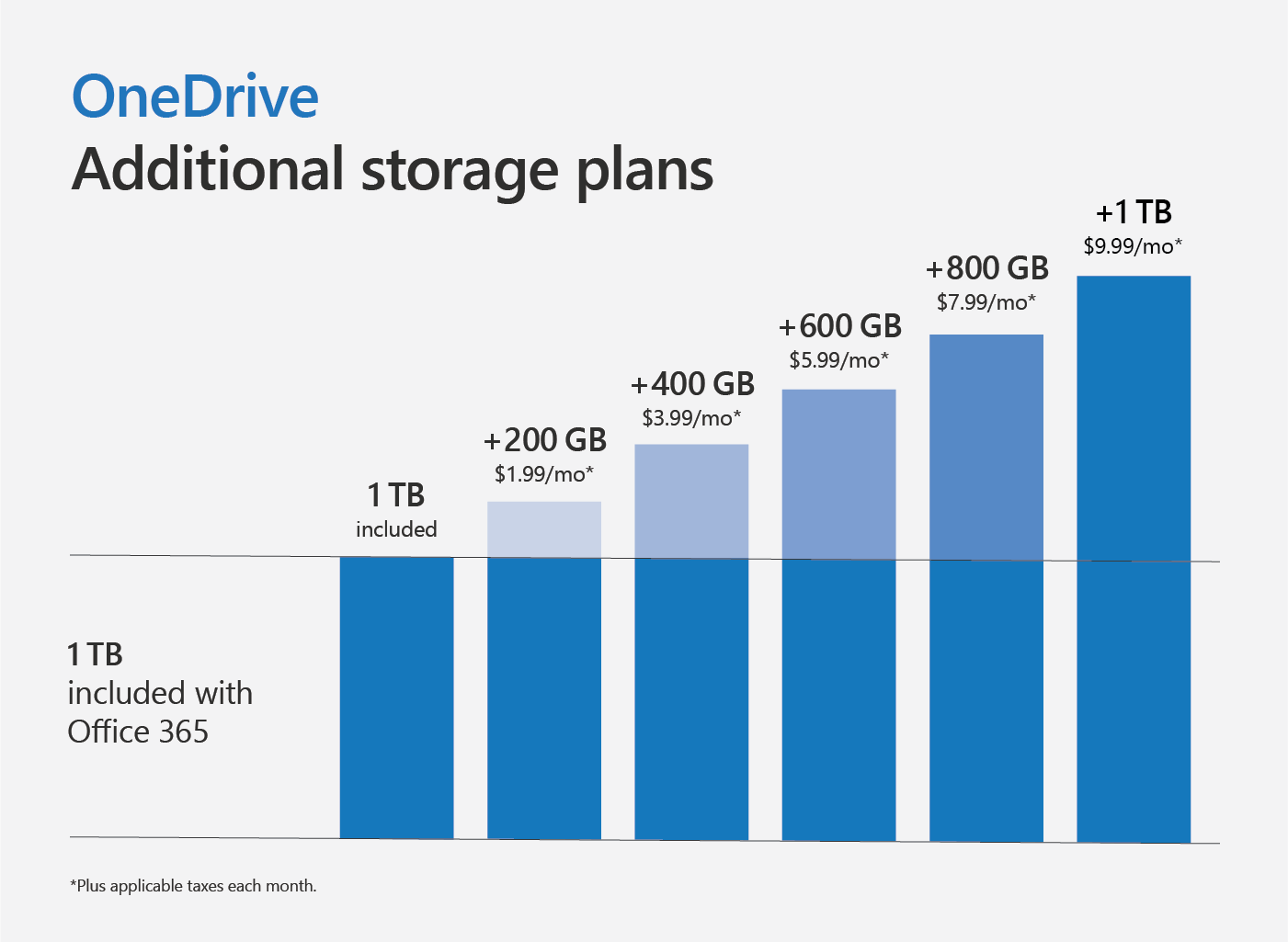 Graph showing the additional storage plans for OneDrive.