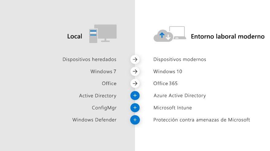 Infografía en la que se compara el área de trabajo local con el área de trabajo moderna.