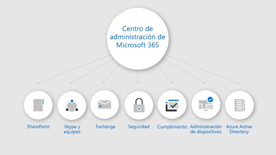 Una infografía donde se muestra lo que está disponible en el Centro de administración de Microsoft 365.