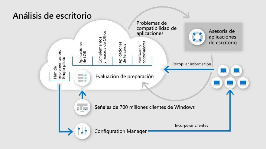 Infografía sobre Análisis de escritorio.