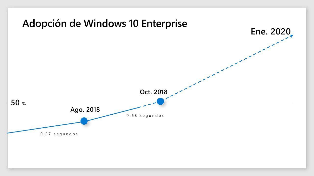 Infografía donde se muestra el índice de adopción de Windows 10 Enterprise.