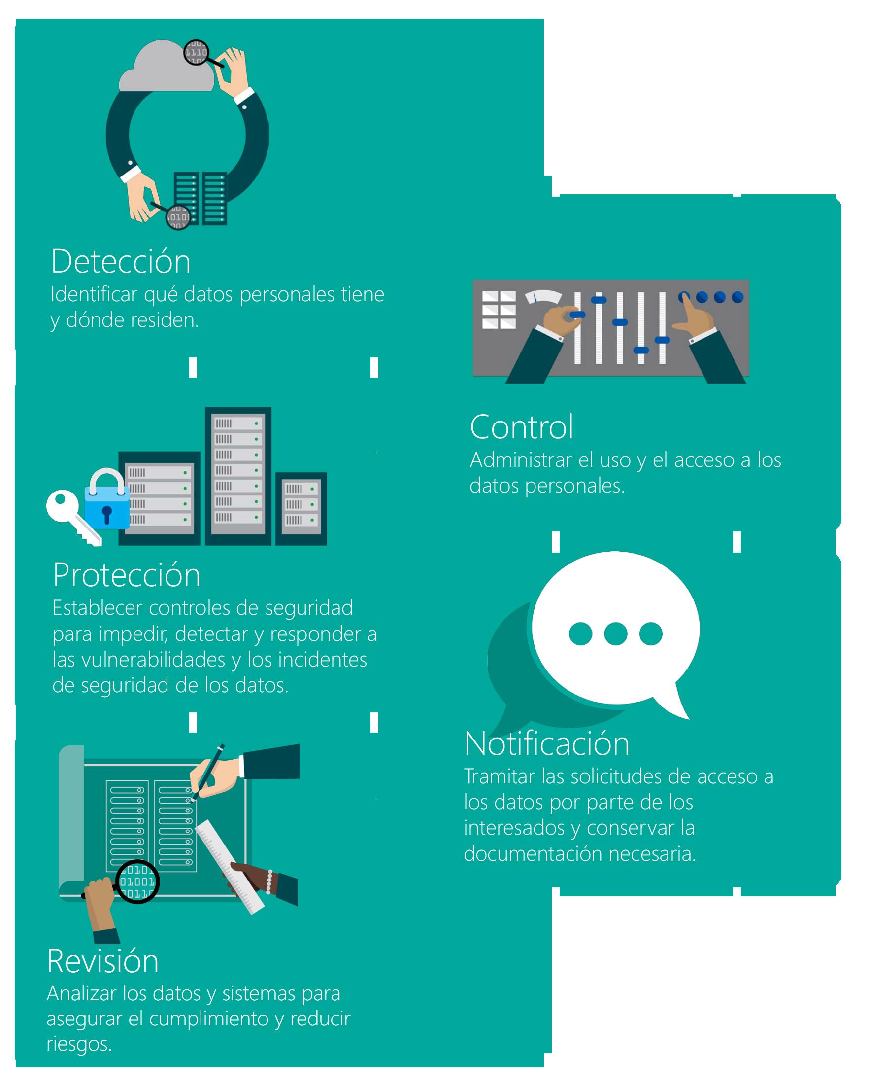 (1) Detección: identificar qué datos personales tiene y dónde residen; (2) Control: administrar el uso y el acceso a los datos personales; (3) Protección: establecer controles de seguridad para impedir, detectar y responder a las vulnerabilidades y los incidentes de seguridad de los datos; (4) Notificación: tramitar las solicitudes de acceso a los datos por parte de los interesados y conservar la documentación necesaria; (5) Revisión: analizar los datos y sistemas para asegurar el cumplimiento y reducir riesgos.
