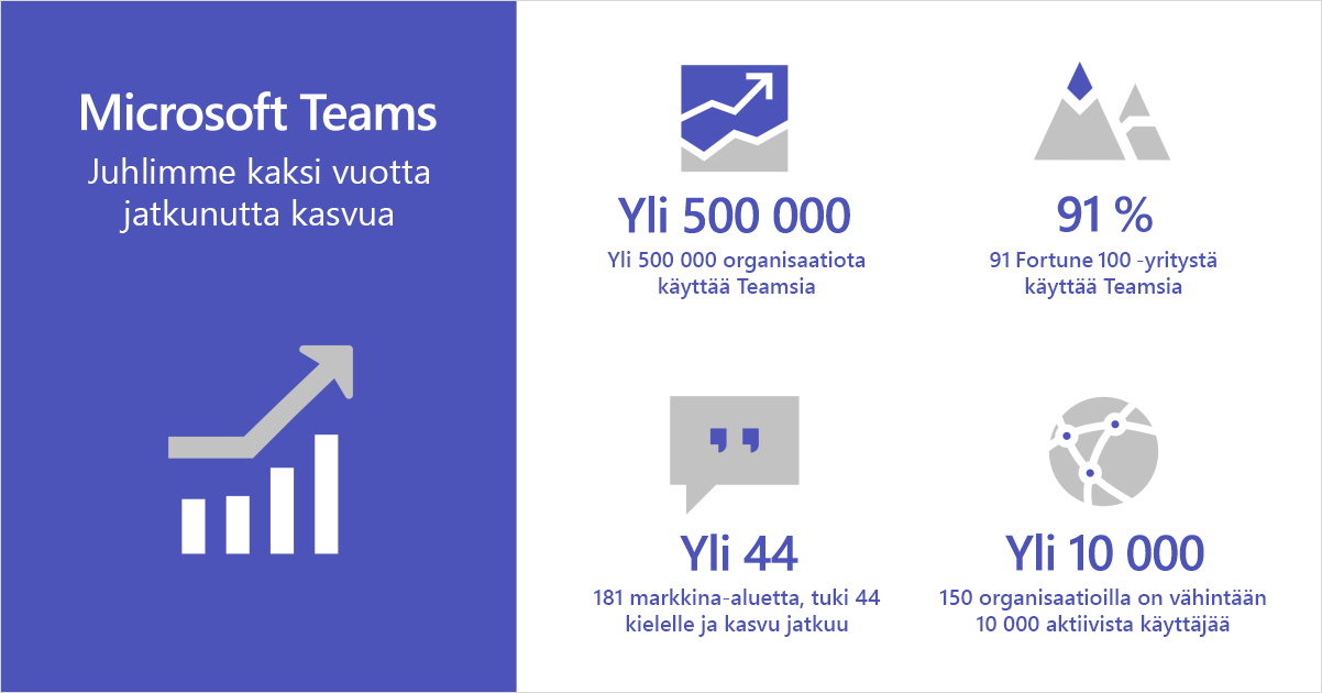 Infografiikka, jossa näkyy kaksi vuotta jatkunutta kasvua juhliva Microsoft Teams.