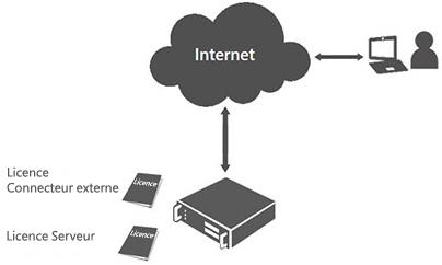 Licence Connecteur externe