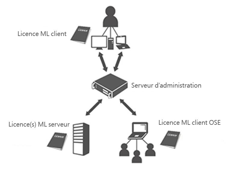Software licensed by Management License