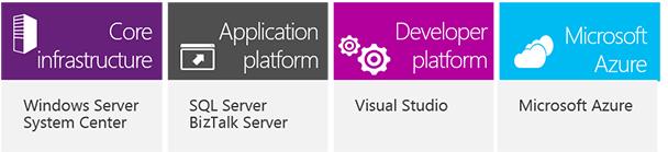 Four Server and Cloud Enrollment components