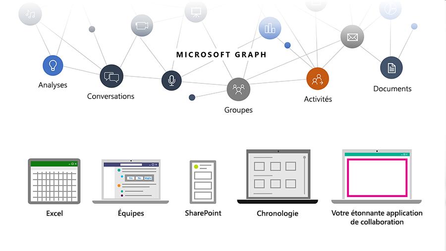 Image montrant comment Microsoft Graph aide les développeurs à relier les personnes, les conversations, les plannings et les contenus au sein de Microsoft Cloud.