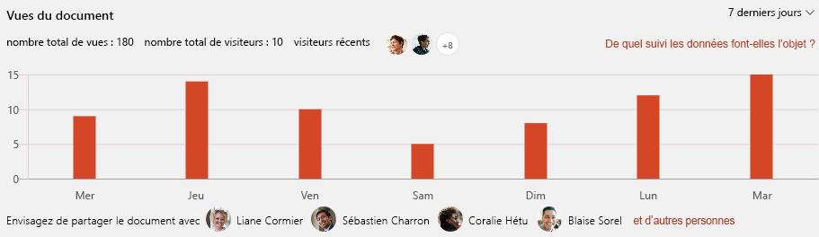 Capture d'écran montrant les vues d'un document dans SharePoint.