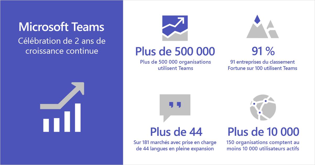 Infographie montrant Microsoft Teams célébrant deux années de croissance continue.