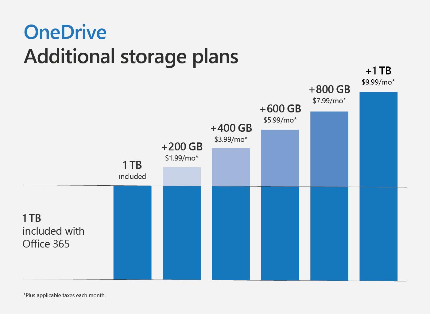 Graphique illustrant les formules de stockage supplémentaire pour OneDrive.