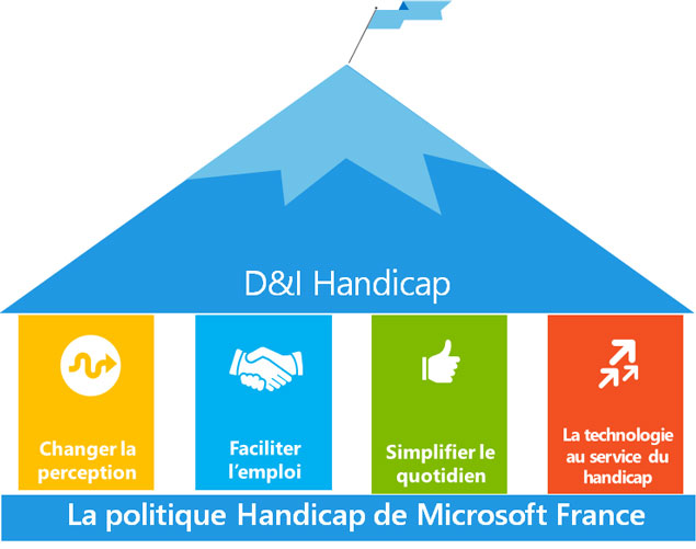 histograme La politique Handicap de Microsoft France, affichant D & I Handicap, changer la perception, faciliter l'emploi, simplifier le quotidien, la technologie au sefvice du handicap